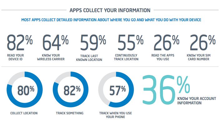 Most apps collect detailed information about where you go and and what you do with your device